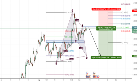 EURUSD: bat pattern potential selling opportunity on EURUSD