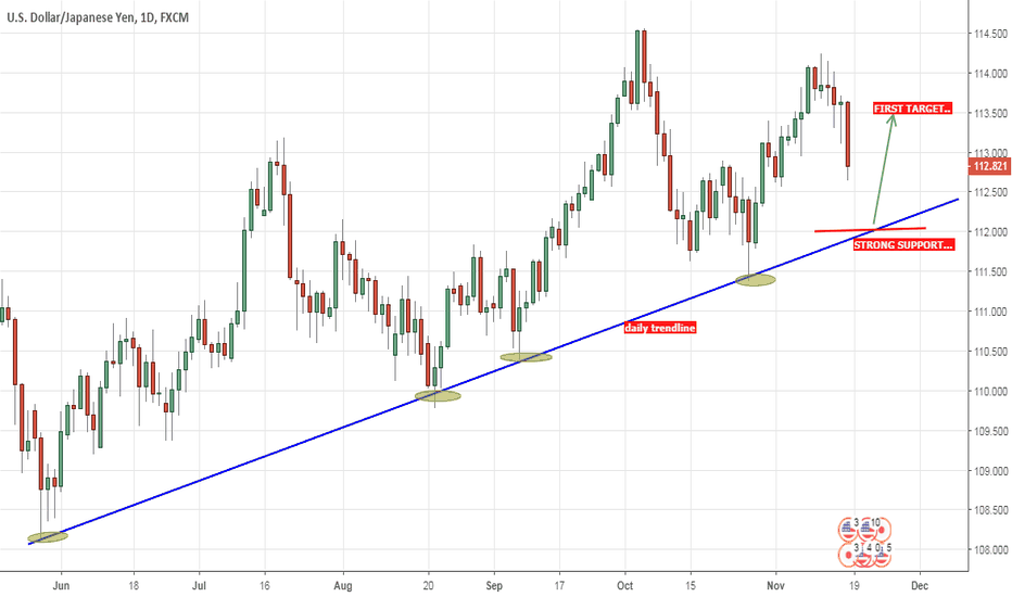 USDJPY: LONG NEAR SUPPORT AREA...