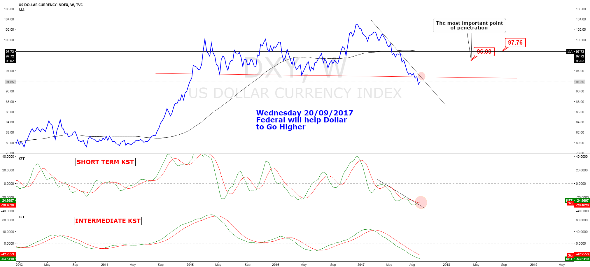 DXY Why i think DXY need go  height  ? (part 1)