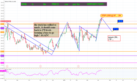 APOLLOTYRE: the HEAT in TYRE stocks may COOL down for a while !!Bfore 16/04.