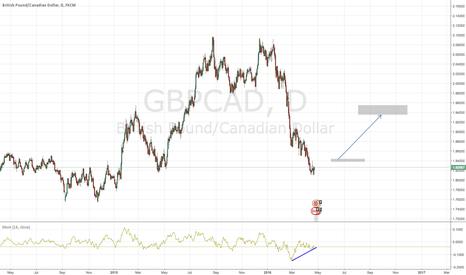 GBPCAD: GBPCAD BIG BIG MOVES ARE COMING!