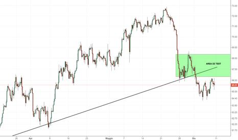USOIL: Petrolio: attendiamo una conferma dei prezzi