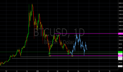 BTCUSD: BTC/USD - trend horyzontalny przez najbliższy czas?