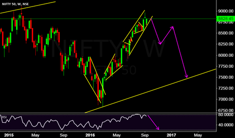 NIFTY: sell apportunity coming soon