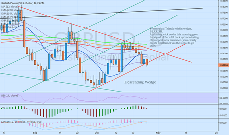 GBPUSD: GBP/USD - Bearish, symmetrical triangle (broken) within d-wedge