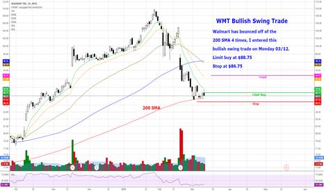 WMT: WMT - Bullish Swing Trade