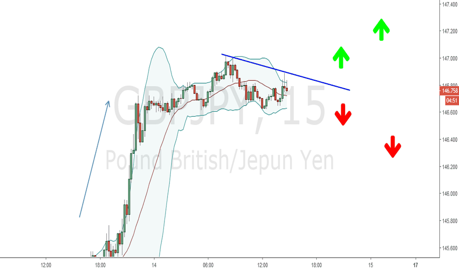 GBPJPY: GB akan meneruskan uptrend atau sebaliknya?