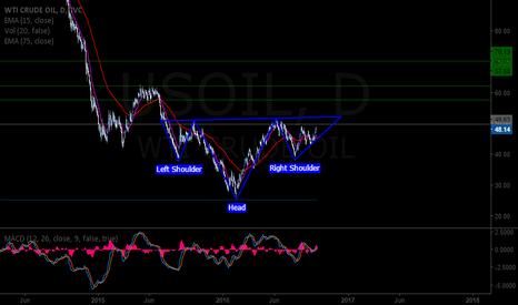 USOIL: USOIL H&S Pattern formation