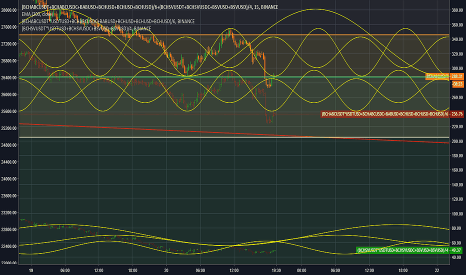 (BCHABCUSDT+BCHABCUSDC+BABUSD+BCHUSD+BCHUSD+BCHUSD)/6+(BCHSVUSDT+BCHSVUSDC+BSVUSD+BSVUSD)/4: BITCOIN CASH SINE WAVES ARE RELEVANT