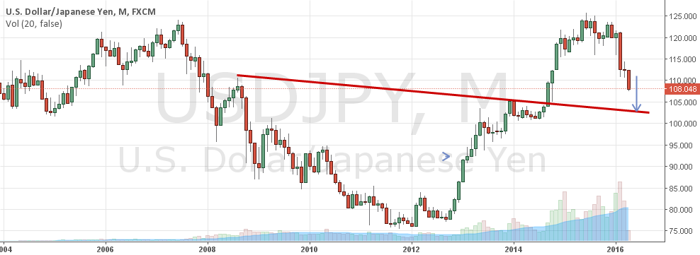 USDJPY - Bigger picture - Minus all the noises..