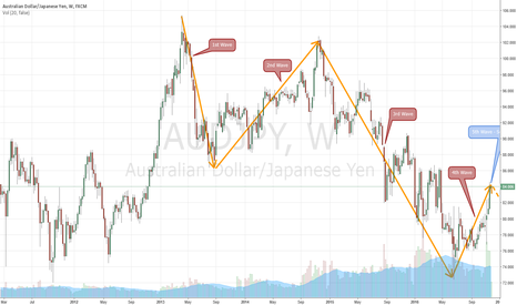 AUDJPY: Sell AUDJPY at 5th Wave