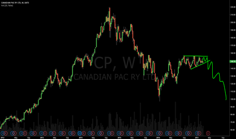 CP: $CP Short this stock