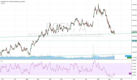 ROSN: Покупка Роснефти с коротким стопом