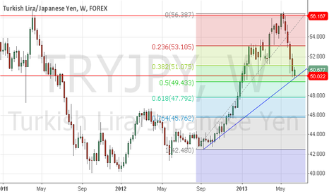 TRYJPY: Turkish Lira/Japanese Yen Long from Key Support
