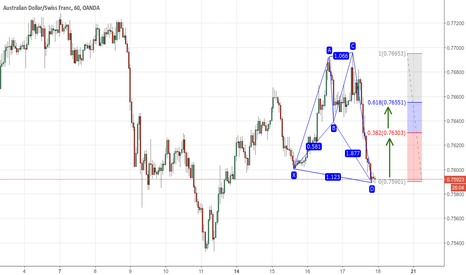 AUDCHF: Bullish Shark Pattern