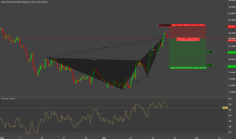 NZDJPY: Short on NZDJPY on 4HR Deep Crab