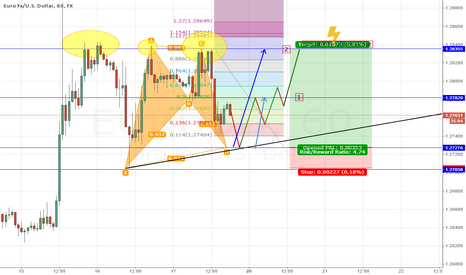 EURUSD: EURUSD LOOKING FOR 100 PIPS LONG