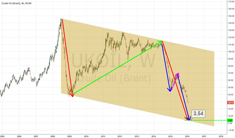 UKOIL: Crude Oil (Brent) go to 0