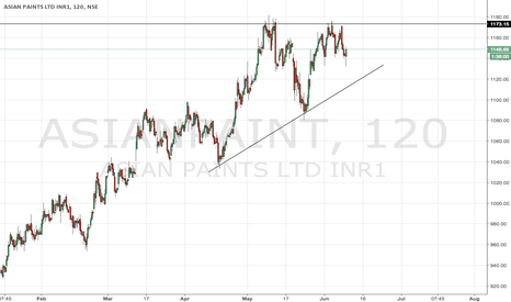 ASIANPAINT: Asian Paints Ascending Triangle Pattern
