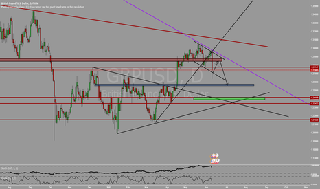 GBPUSD: Retest and then.....