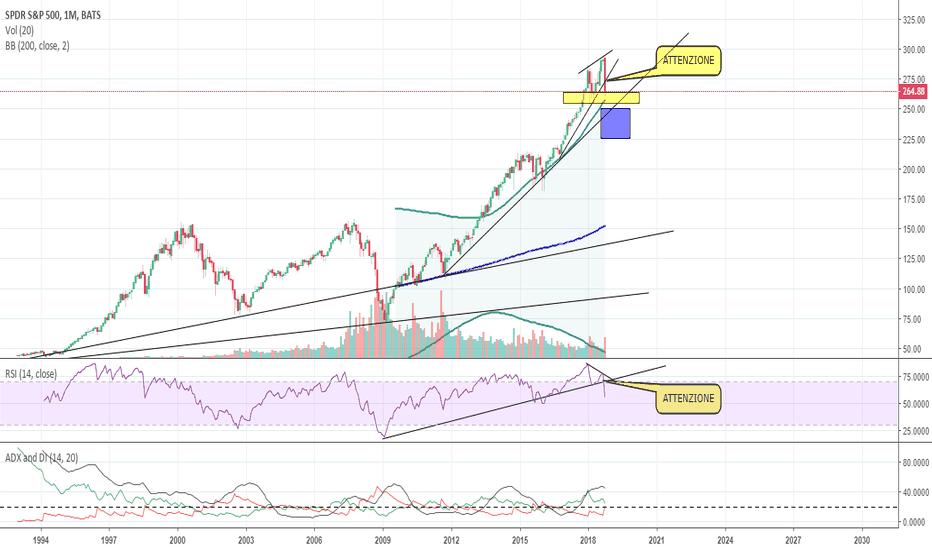 SPY: S&P 500,l'inzio della fine?