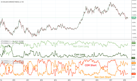 DXY: Continuation of last chart... less intersections in COT Longs