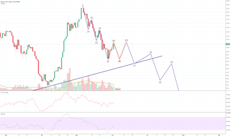 BCHUSD: BCH possible wave analysis