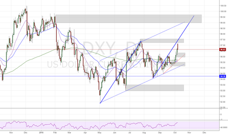 DXY: DXY still in up trend