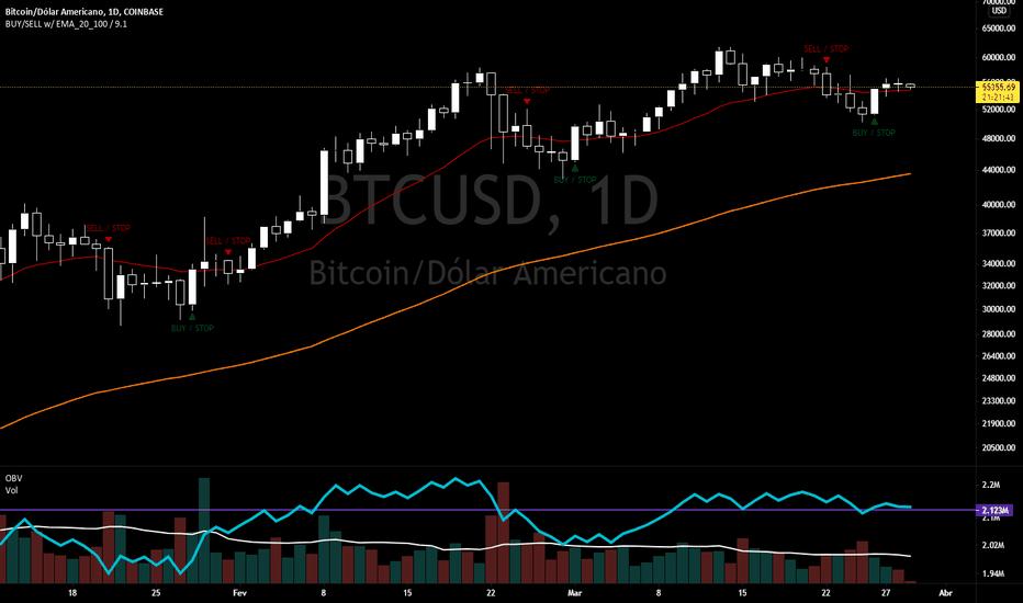 bitcoin coinbase tradingview bitcoin volumul comerțului pe monedă