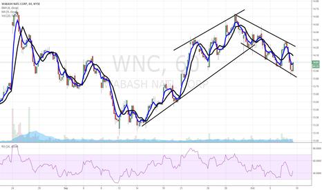 WNC: $WNC chart of interest