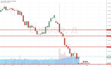 EURUSD: Short EUR till 1.0