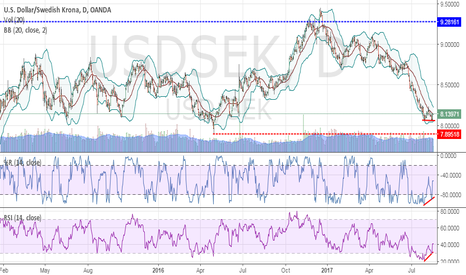 USDSEK: Possible Bullish impulse on USD/SEK