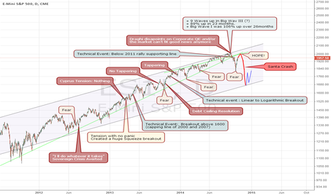 ES1!: SP500 - Santa Crash Explained