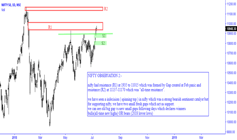 NIFTY: NIFTY OBSERVATION 2:-