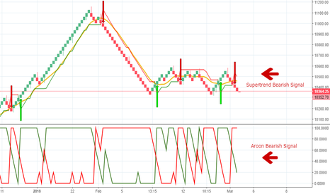 NIFTY: Renko, Supertrend & Aroon all given bearish signal
