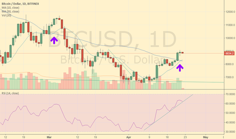 BTCUSD: 10day MA has cutover the 50day MA. Further uptrends or H&S?