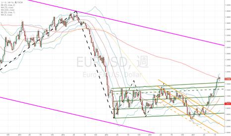 EURUSD: ユーロドル:下落の始まりと考えるのは時期尚早…だと思いたいのですが…