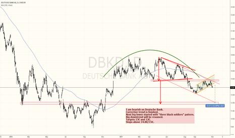 DBKD: Deutsche Bank is a textbook short