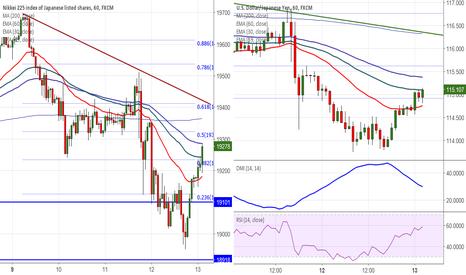 JPN225: Nikkei225: Buy on dips