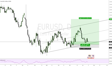 EURUSD: EURUSD LONG FROM 1.0550