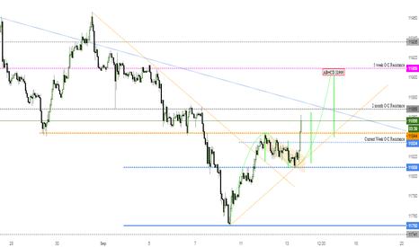 USDOLLAR: Long USD Index