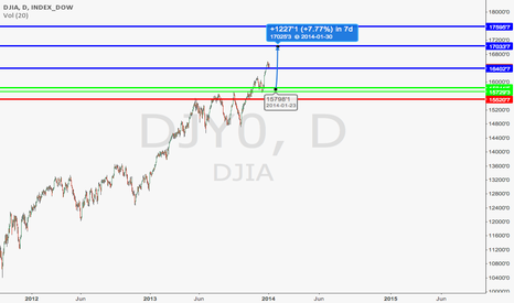 DJI: DOW LONG SETUP DAILY FOR JAN 2014