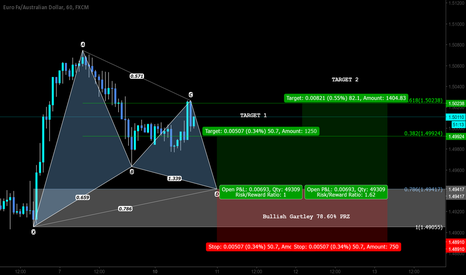 EURAUD: Pattern Based Trading Setup
