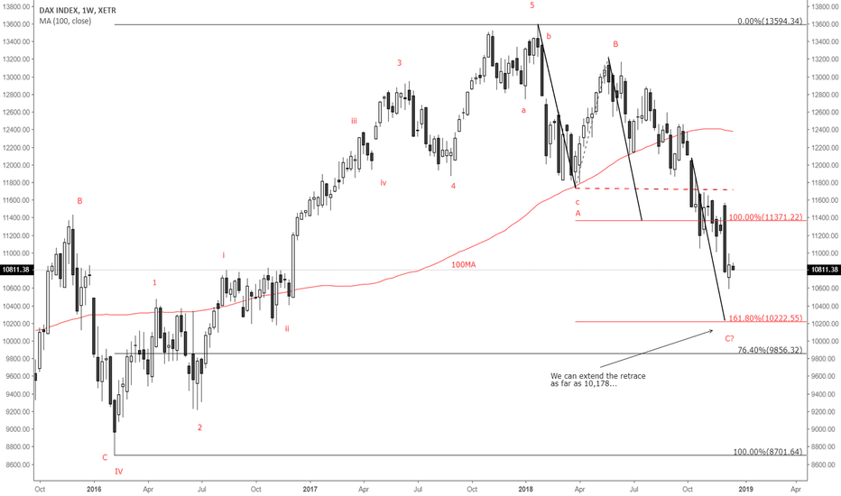DAX: Scope to retrace further into 2019