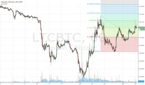 LTCBTC: LTC/BTC targets using fib extensions
