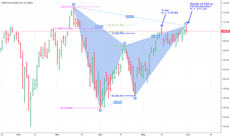 QQQ: QQQ: Retest or Failure of Bearish Gartley Pattern