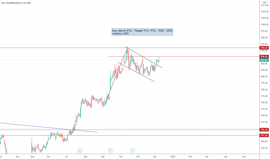 Hcltech Stock Price And Chart Nse Hcltech Tradingview India