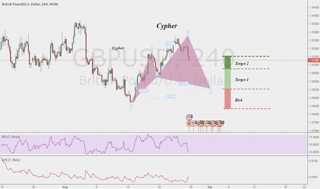 GBPUSD: GBP/USD Potential Bullish Cypher