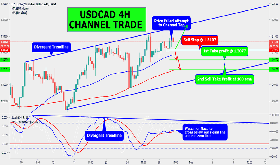 USDCAD: USDCAD 4H CHANNEL TRADE SHORT