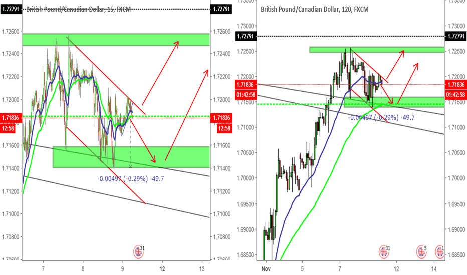 GBPCAD: GBPCAD sell in short term